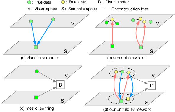 Figure 1 for Generative Dual Adversarial Network for Generalized Zero-shot Learning