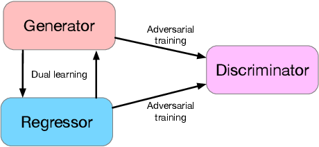 Figure 3 for Generative Dual Adversarial Network for Generalized Zero-shot Learning