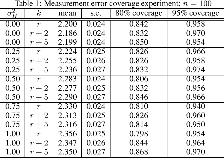 Figure 1 for Causal Inference with Corrupted Data: Measurement Error, Missing Values, Discretization, and Differential Privacy