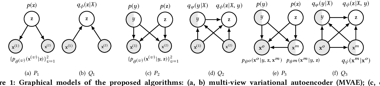 Figure 1 for Semi-supervised Deep Generative Modelling of Incomplete Multi-Modality Emotional Data