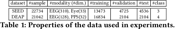Figure 2 for Semi-supervised Deep Generative Modelling of Incomplete Multi-Modality Emotional Data