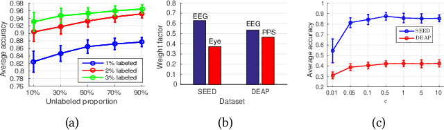 Figure 4 for Semi-supervised Deep Generative Modelling of Incomplete Multi-Modality Emotional Data