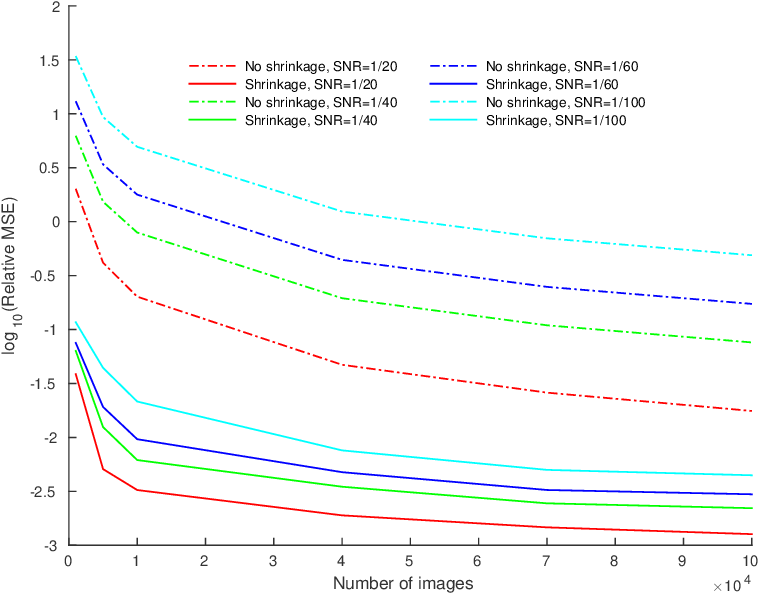 Figure 3 for Denoising and Covariance Estimation of Single Particle Cryo-EM Images