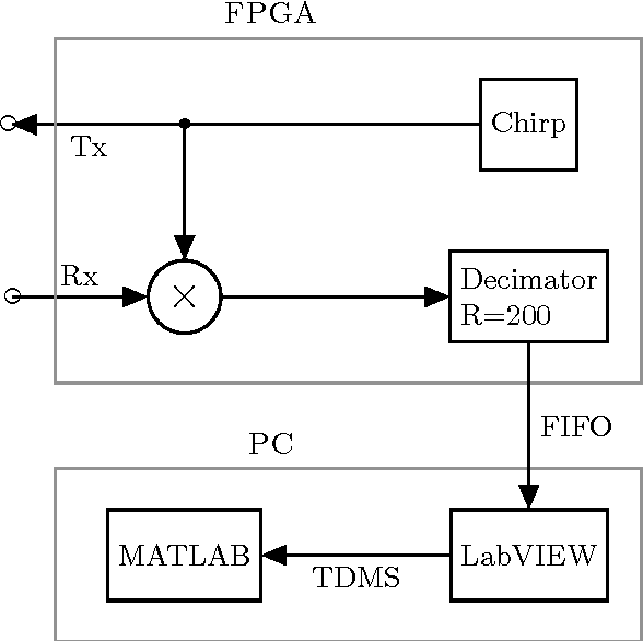 Figure 2 from FMCW radar implemented in SDR architecture