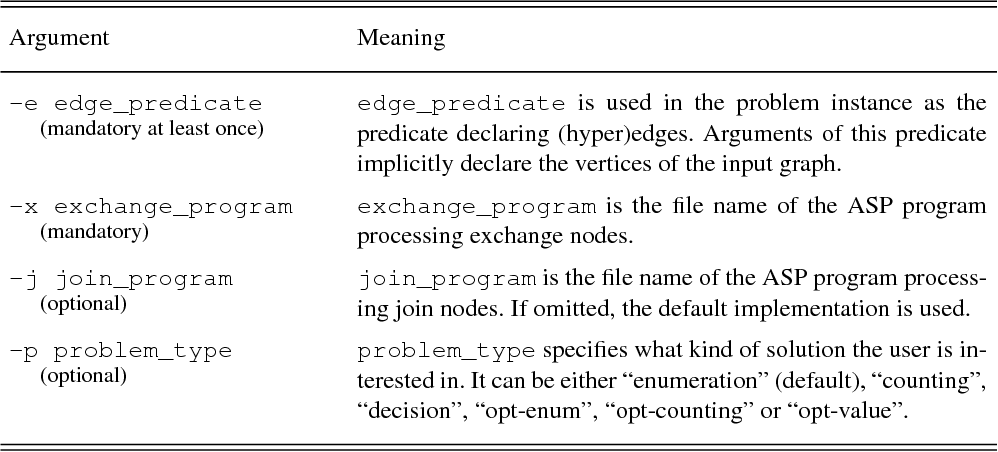 Figure 4 for D-FLAT: Declarative Problem Solving Using Tree Decompositions and Answer-Set Programming