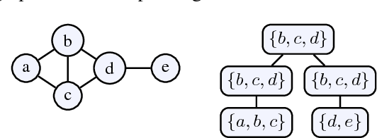 Figure 1 for D-FLAT: Declarative Problem Solving Using Tree Decompositions and Answer-Set Programming