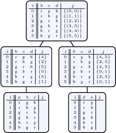 Figure 3 for D-FLAT: Declarative Problem Solving Using Tree Decompositions and Answer-Set Programming