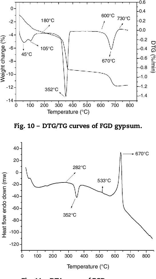 Figure 10 from Technical feasibility for use of FGD gypsum