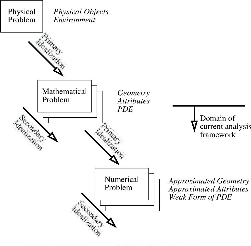 PDF] An Object-Oriented Framework for the Reliable Automated