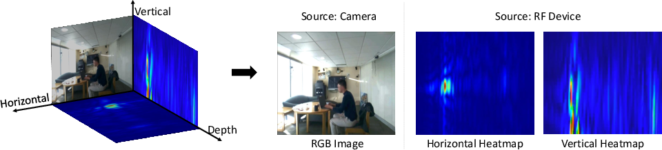 Figure 3 for In-Home Daily-Life Captioning Using Radio Signals
