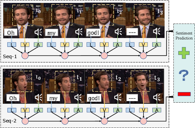 Figure 1 for Deep-HOSeq: Deep Higher Order Sequence Fusion for Multimodal Sentiment Analysis