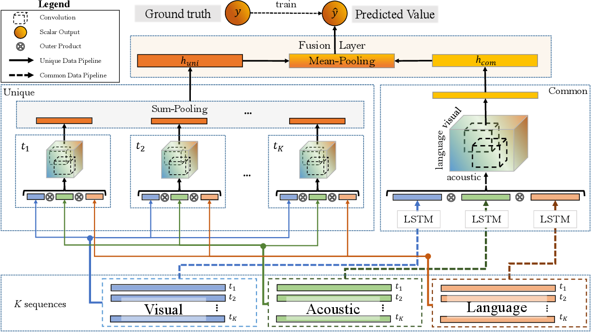 Figure 2 for Deep-HOSeq: Deep Higher Order Sequence Fusion for Multimodal Sentiment Analysis