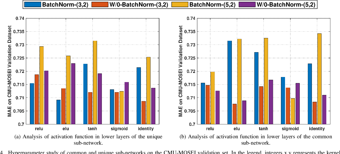 Figure 4 for Deep-HOSeq: Deep Higher Order Sequence Fusion for Multimodal Sentiment Analysis