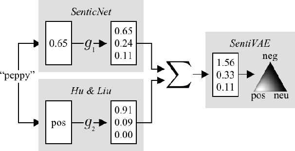 Figure 1 for Combining Sentiment Lexica with a Multi-View Variational Autoencoder
