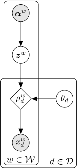 Figure 4 for Combining Sentiment Lexica with a Multi-View Variational Autoencoder