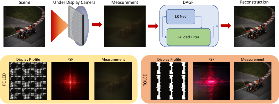 Figure 1 for Deep Atrous Guided Filter for Image Restoration in Under Display Cameras