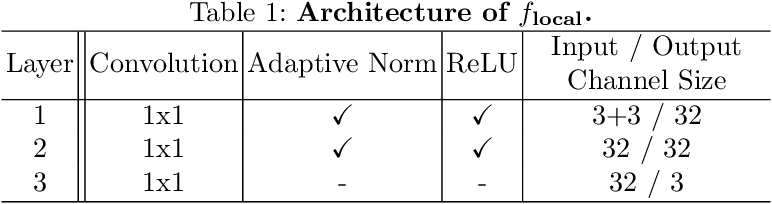 Figure 3 for Deep Atrous Guided Filter for Image Restoration in Under Display Cameras