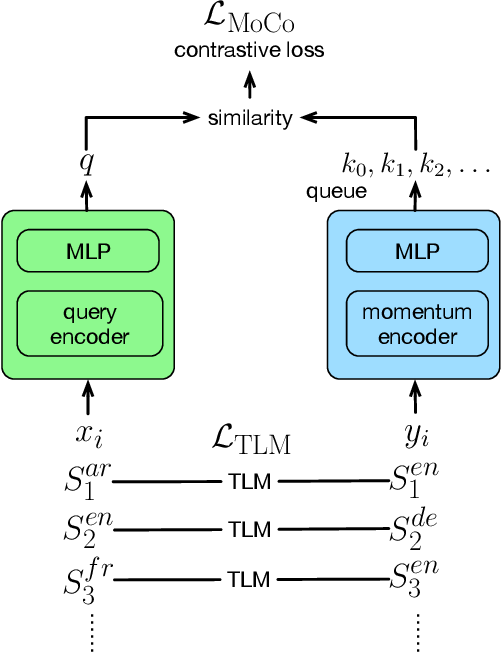 Figure 1 for Multilingual BERT Post-Pretraining Alignment