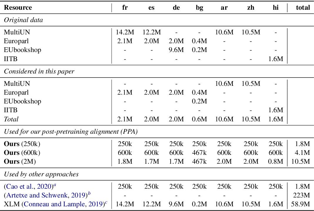 Figure 2 for Multilingual BERT Post-Pretraining Alignment