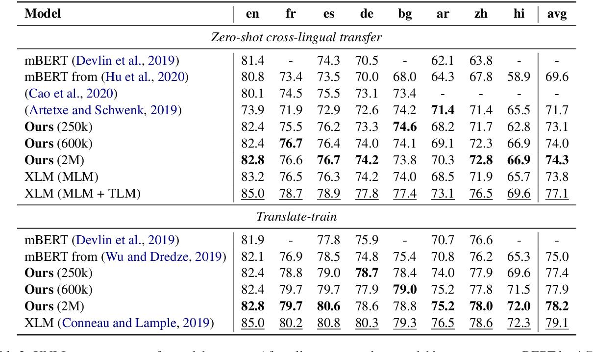 Figure 3 for Multilingual BERT Post-Pretraining Alignment