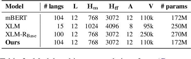 Figure 4 for Multilingual BERT Post-Pretraining Alignment