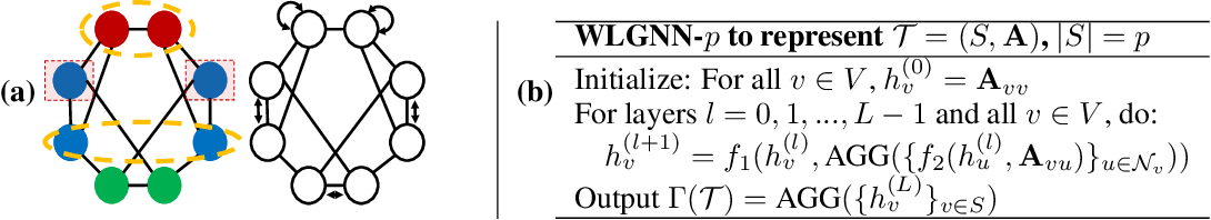Figure 1 for Distance Encoding -- Design Provably More Powerful Graph Neural Networks for Structural Representation Learning