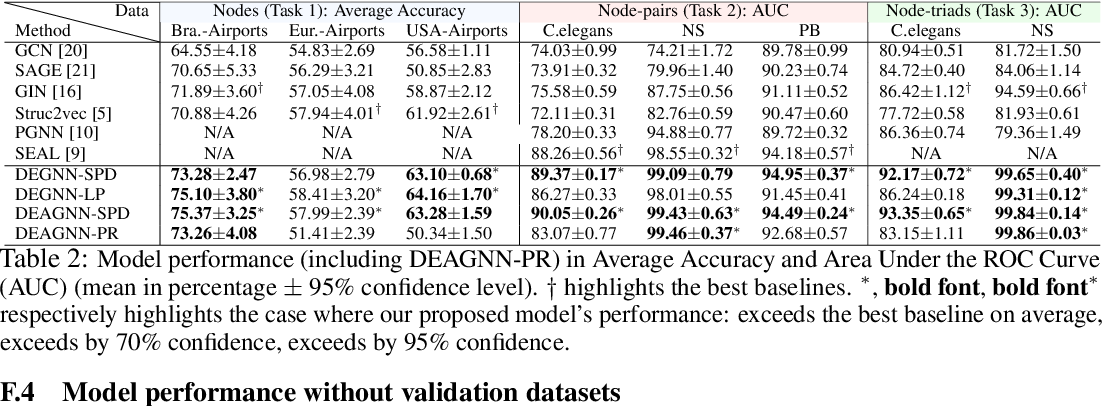 Figure 4 for Distance Encoding -- Design Provably More Powerful Graph Neural Networks for Structural Representation Learning