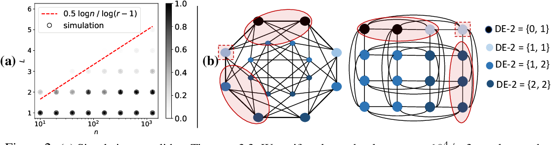 Figure 3 for Distance Encoding -- Design Provably More Powerful Graph Neural Networks for Structural Representation Learning