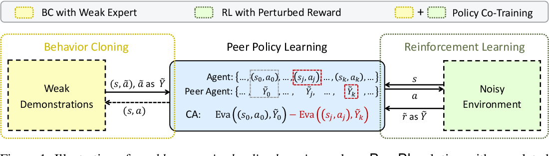 Figure 1 for Policy Learning Using Weak Supervision
