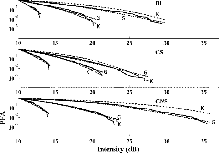 Fig. 3. Thresholded ( 10 dB) probability of false alarms for three subregions from each of the three classes. Solid lines are empirical distributions and dashed lines represent fits using the KD (marked with ) and the GPD distributions (marked with ).