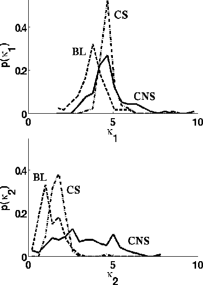 Fig. 7. Marginal pdfs, by class, of the first two cumulants. Each cumulant is computed from the logarithms of the unthresholded amplitudes in a subregion with an arbitrary rescaling from 0 to 10.