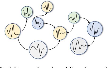 Figure 1 for Graph WaveNet for Deep Spatial-Temporal Graph Modeling