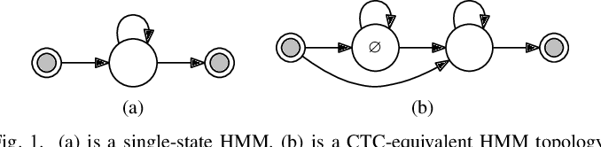 Figure 1 for Combining Frame-Synchronous and Label-Synchronous Systems for Speech Recognition