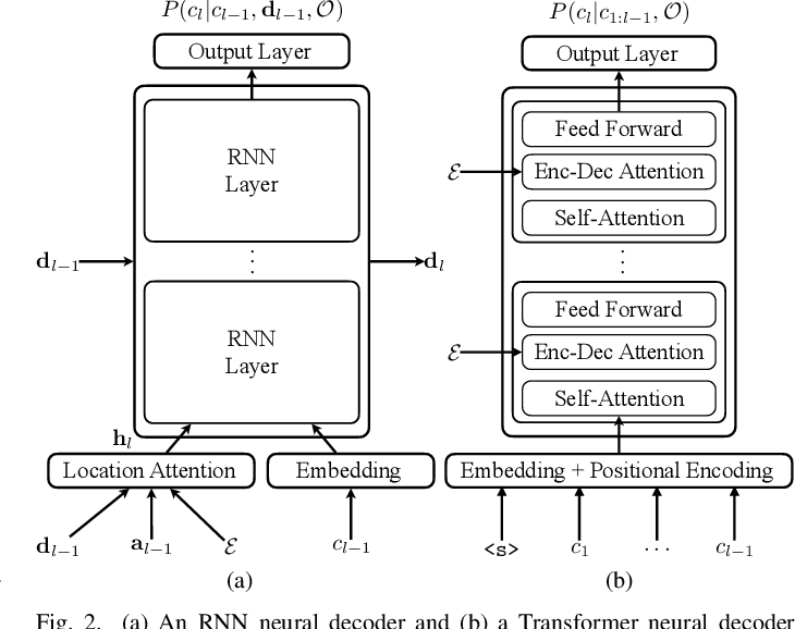Figure 2 for Combining Frame-Synchronous and Label-Synchronous Systems for Speech Recognition