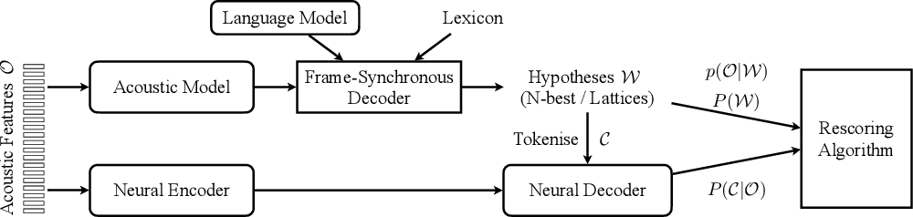 Figure 3 for Combining Frame-Synchronous and Label-Synchronous Systems for Speech Recognition