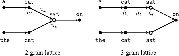 Figure 4 for Combining Frame-Synchronous and Label-Synchronous Systems for Speech Recognition