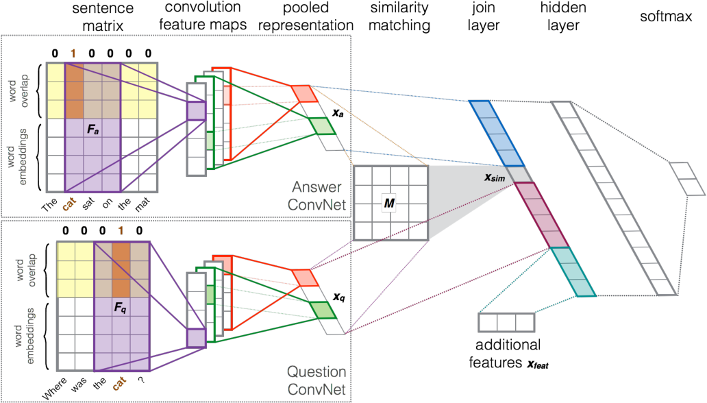 Figure 3 for Modeling Relational Information in Question-Answer Pairs with Convolutional Neural Networks