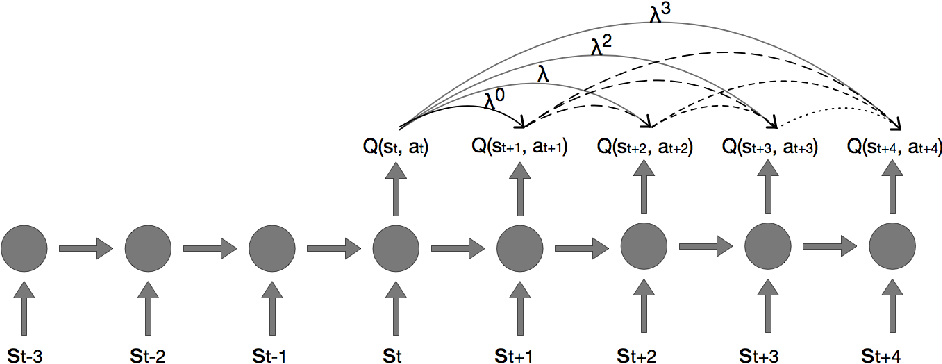 Figure 1 for Investigating Recurrence and Eligibility Traces in Deep Q-Networks