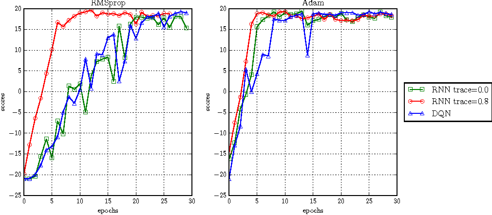 Figure 3 for Investigating Recurrence and Eligibility Traces in Deep Q-Networks