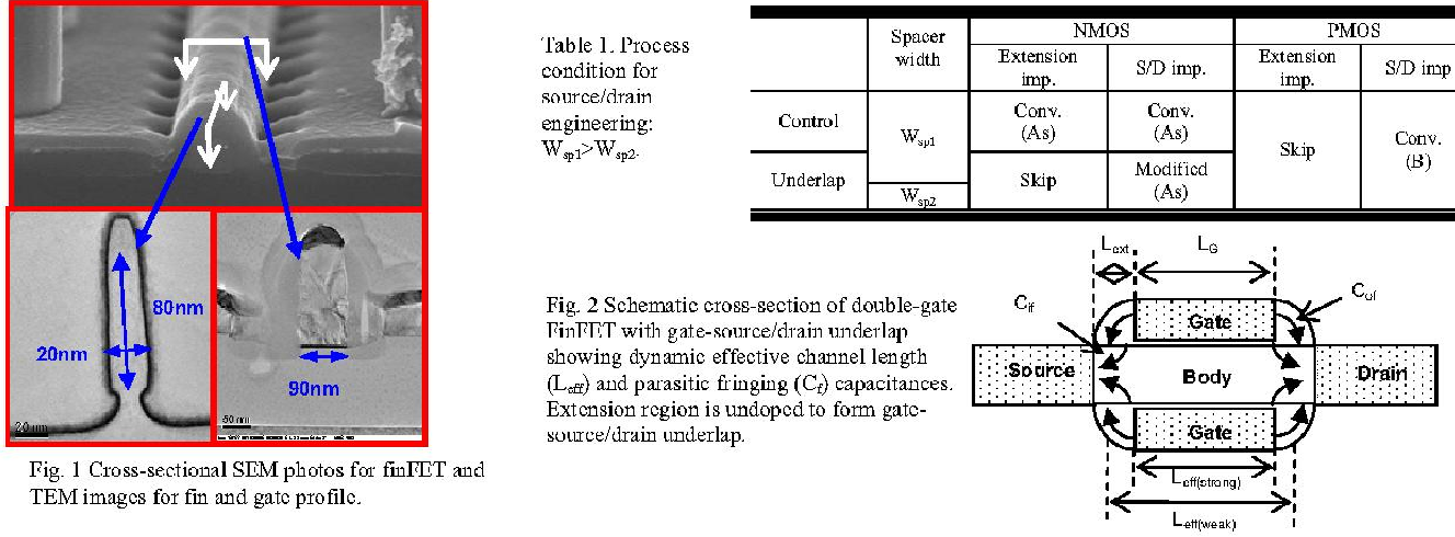 Enhanced Performance and SRAM Stability in FinFET with