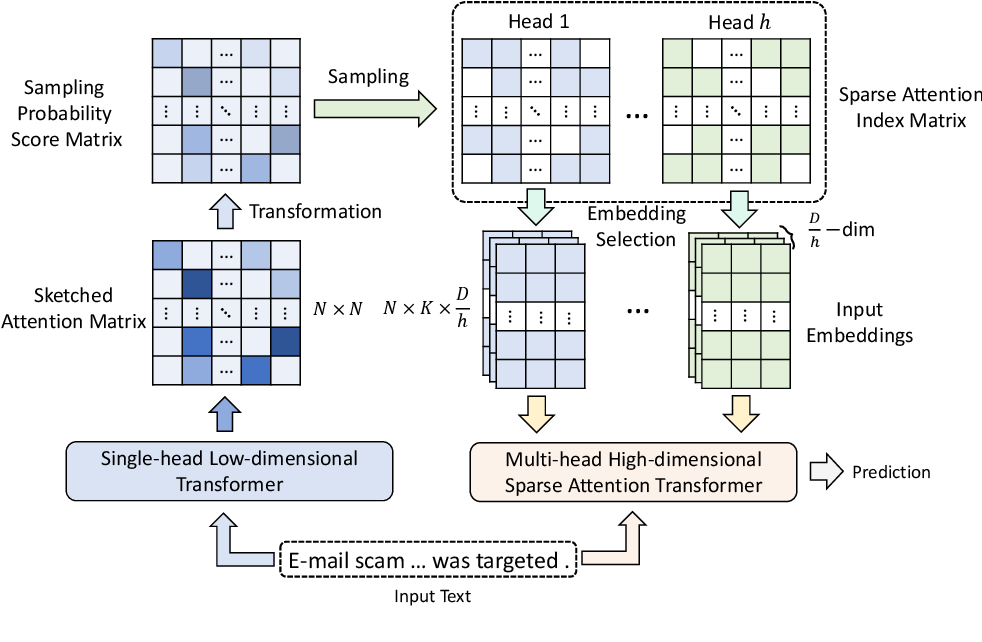 Figure 3 for Smart Bird: Learnable Sparse Attention for Efficient and Effective Transformer