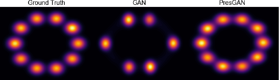 Figure 1 for Prescribed Generative Adversarial Networks