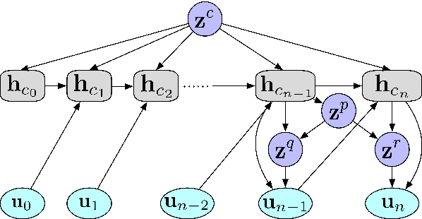 Figure 2 for Modeling Semantic Relationship in Multi-turn Conversations with Hierarchical Latent Variables