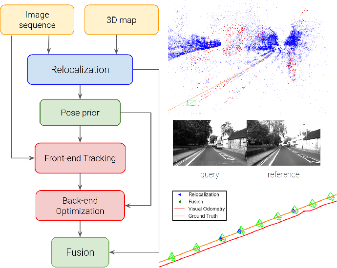 Figure 1 for Tight Integration of Feature-Based Relocalization in Monocular Direct Visual Odometry