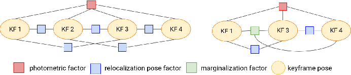 Figure 2 for Tight Integration of Feature-Based Relocalization in Monocular Direct Visual Odometry