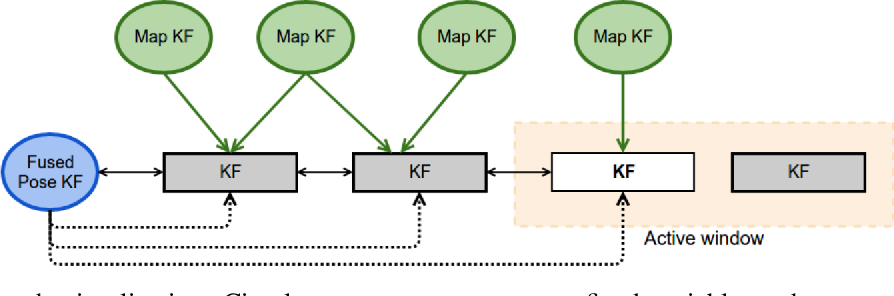 Figure 3 for Tight Integration of Feature-Based Relocalization in Monocular Direct Visual Odometry