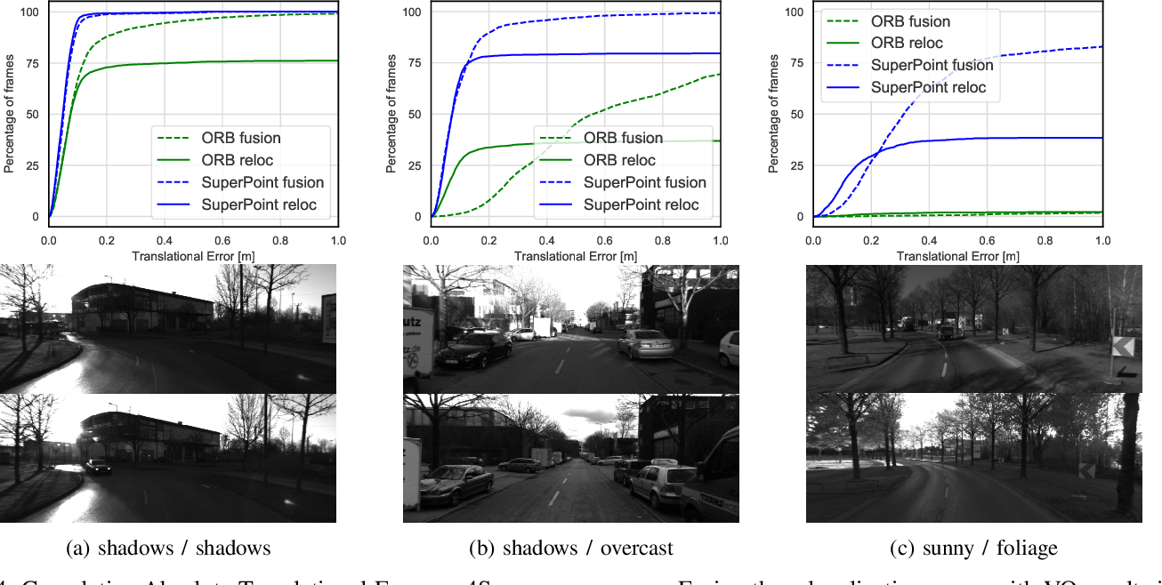 Figure 4 for Tight Integration of Feature-Based Relocalization in Monocular Direct Visual Odometry
