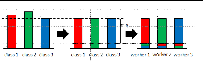 Figure 2 for Bias-Variance Reduced Local SGD for Less Heterogeneous Federated Learning