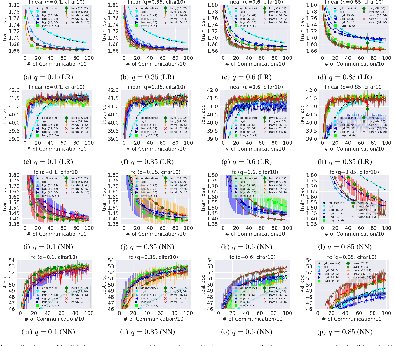 Figure 3 for Bias-Variance Reduced Local SGD for Less Heterogeneous Federated Learning