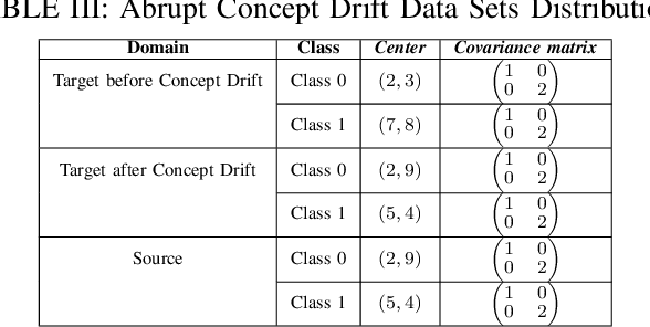 Figure 4 for Multi-Source Transfer Learning for Non-Stationary Environments
